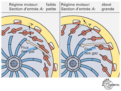 Schéma du circuit des flux gaz et air d'admission.