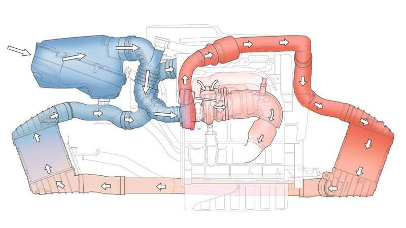Suralimentation moteur audi TT
