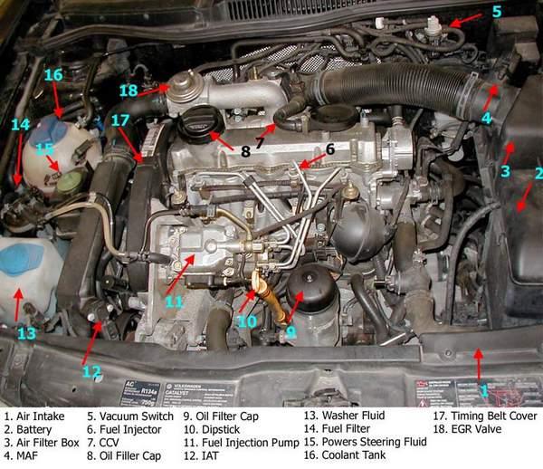 moteur turbodiesel TDI le plus fiable de 1,9 L (code ALH)